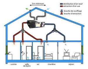Schema ventilation double flux